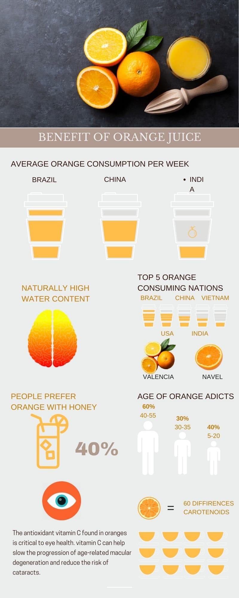 orange juice inforgraphic